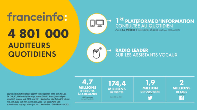 franceinfo : 3e radio de France