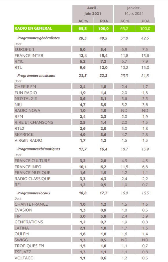Source : Médiamétrie - 126 000 Radio Ile-de-France - Avril-Juin 2021 - Copyright Médiamétrie - Tous droits réservés