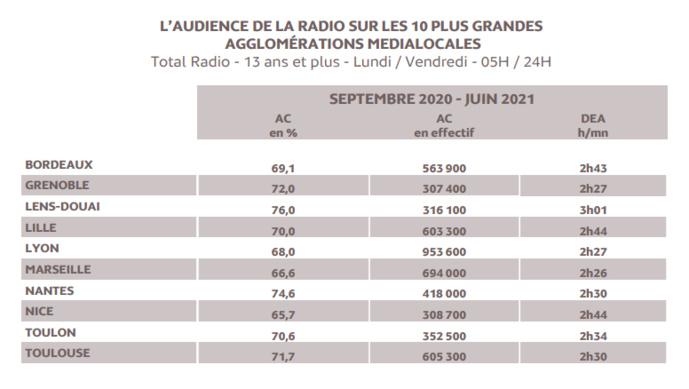 Source : Médiamétrie -Médialocales–Septembre 2020 -Juin 2021 -Copyright Médiamétrie -Tous droits réservés