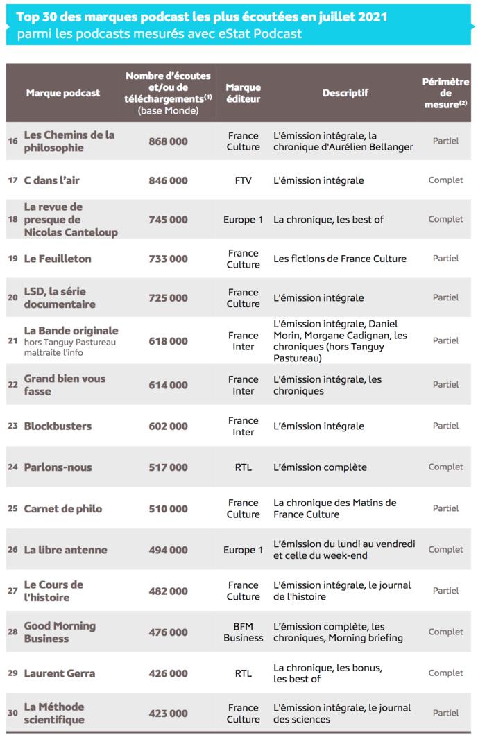 Source : Médiamétrie – eStat Podcast – Juillet 2021  - Copyright Médiamétrie - Tous droits réservés