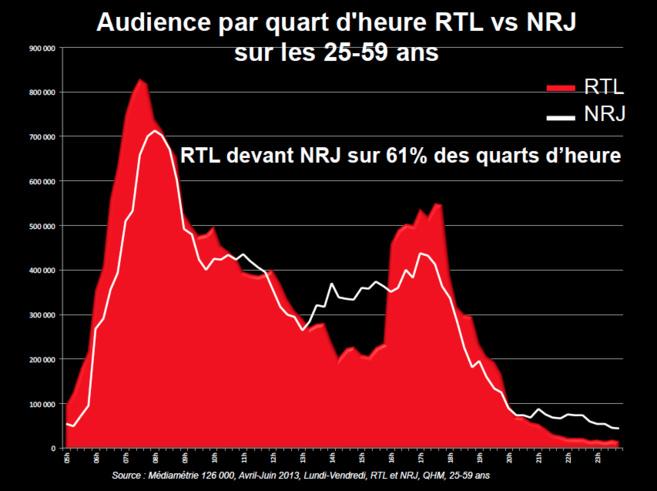 """RTL a fourni hier ce diagramme attestant de sa place de """"première radio de France"""""""