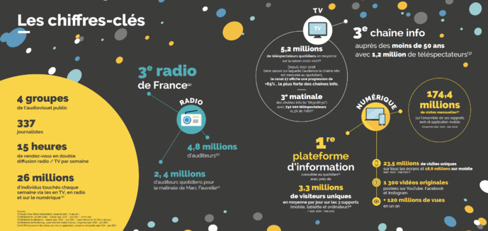 Le média global franceinfo fête ses 5 ans