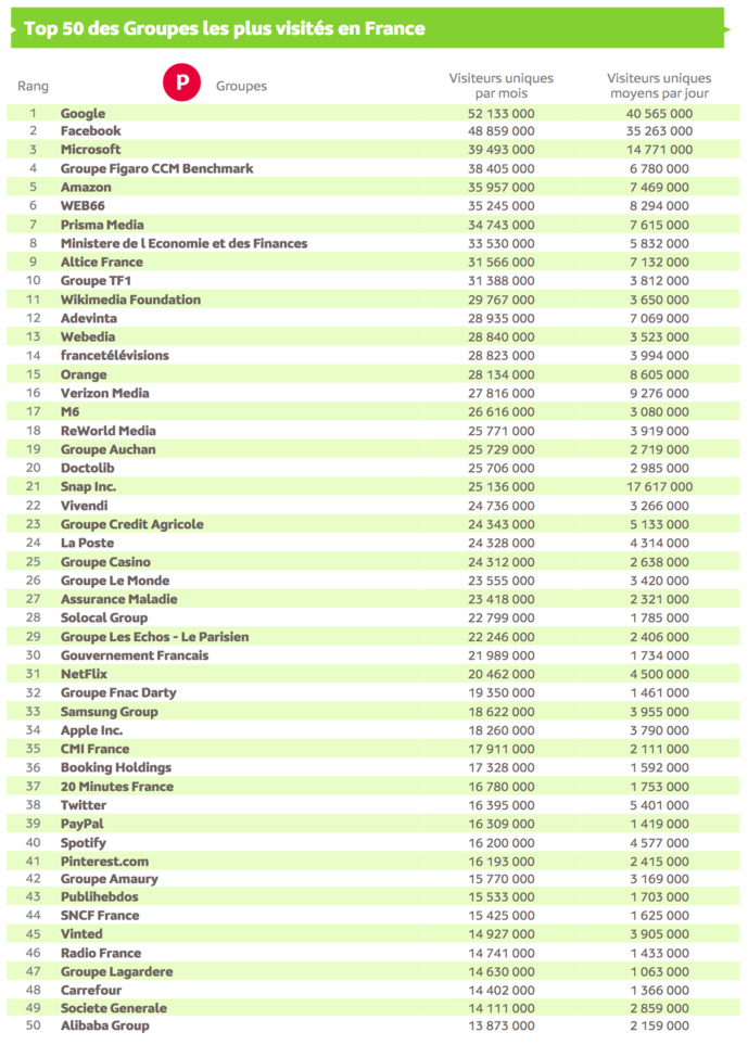 Source : Médiamétrie et Médiamétrie//NetRatings - Audience Internet Global - Tous lieux de connexion - France – Juillet 2021 - Base : 2 ans et plus Copyright Médiamétrie - Tous droits réservés