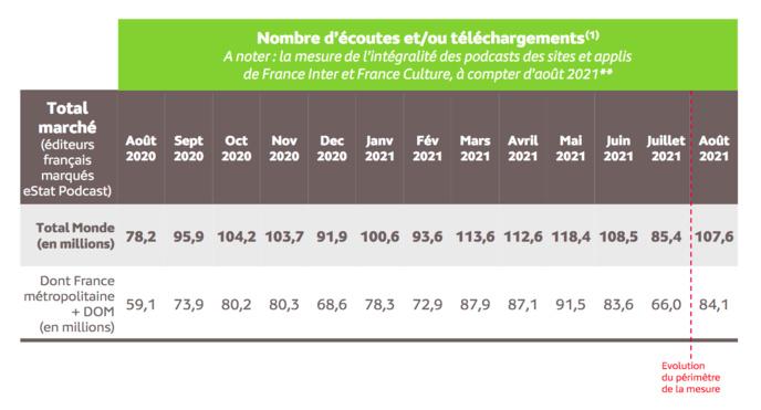 Source : Médiamétrie – eStat Podcast – août 2021  - Copyright Médiamétrie - Tous droits réservés