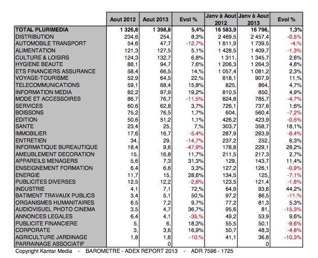 Investissements publicitaires par secteur Plurimédia - Tous secteurs hors auto-promotion, abonnements en M€