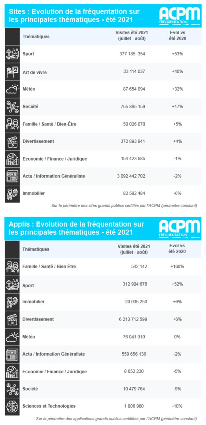 ACPM : les audiences des sites et des applications