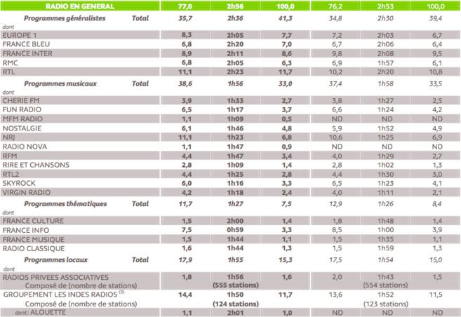 L'enquête des Grilles Radio d'Eté 2013 a été réalisée auprès de 13 490 personnes âgées de 13 ans et plus, résidents ou vacanciers, sur une période de 9 semaines allant du 1er juillet au 1er septembre 2013, en France métropolitaine. © Médiamétrie