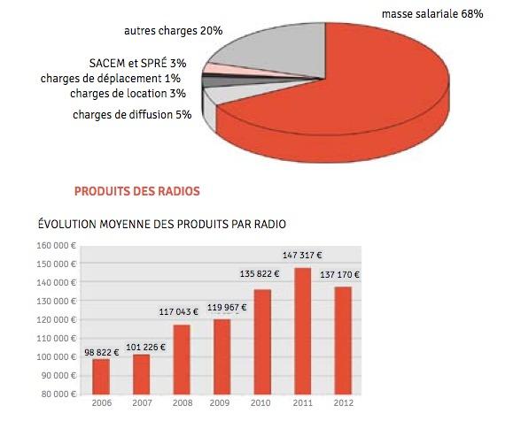 Etats des lieux des radios en Pays de la Loire