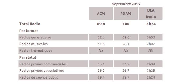 1% d'audience cumulée en 2013 représente 2 010 personnes âgées de 13 ans et plus © Médiamétrie. Tous droits réservés