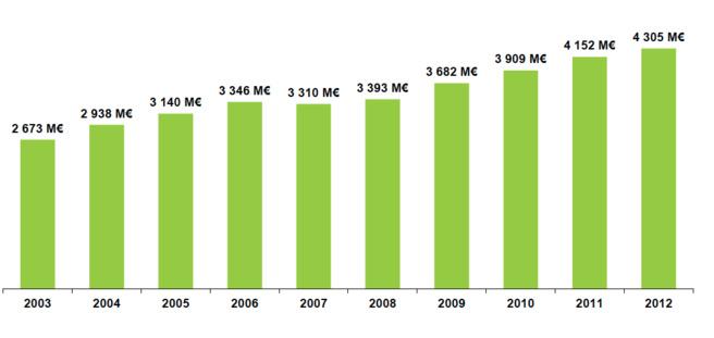 Les chiffres clés de l'audiovisuel