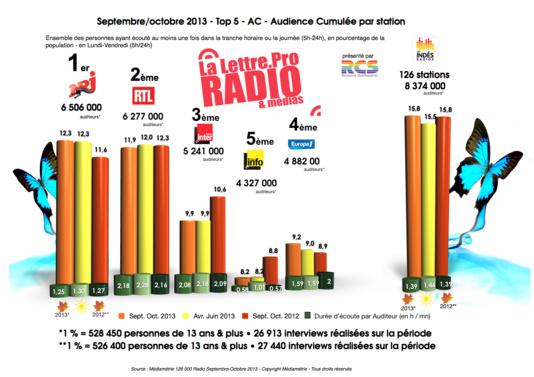 Diagramme exclusif LLP/RCS GSelector 4 - TOP 5 toutes radios en Lundi-Vendredi - 126 000 Radio Septembre-Octobre 2013