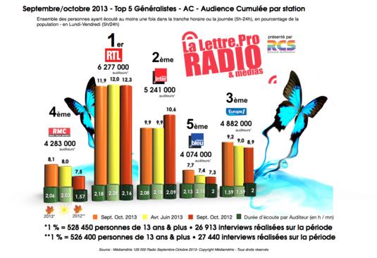 Diagramme exclusif LLP/RCS GSelector 4 - TOP 5 Généralistes en Lundi-Vendredi - 126 000 Radio Septembre-Octobre 2013