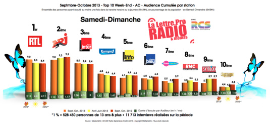Diagramme exclusif LLP/RCS GSelector 4 - TOP 10 Week-end en Samedi-Dimanche - 126 000 Radio Septembre-Octobre 2013