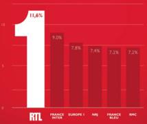 La réponse de NRJ, 1ère radio de France, à RTL