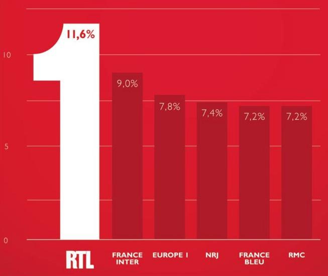 Nouvelle passe d'armes entre RTL et NRJ