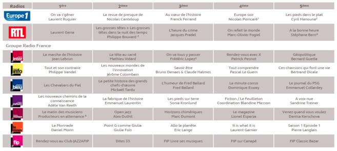 Source : Médiamétrie – Podcasts Radio – octobre 2013 - Copyright Médiamétrie - Tous droits réservés