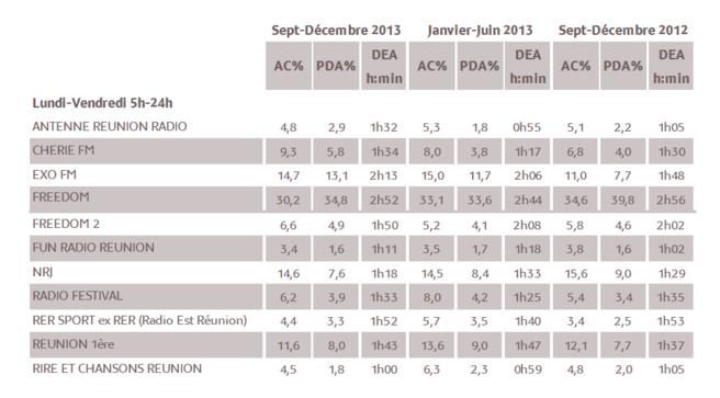 Seuls sont mentionnés dans le tableau ci-dessus les résultats des stations qui ont souscrit à l'étude au jour de parution, et dont l'audience cumulée pour un jour moyen de semaine Lundi – Vendredi (5h-24h) atteint 2%