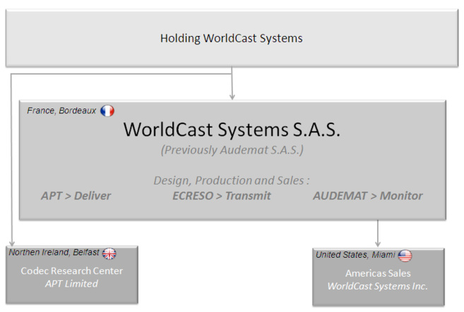 Audemat s'appelle désormais Worldcast Systems