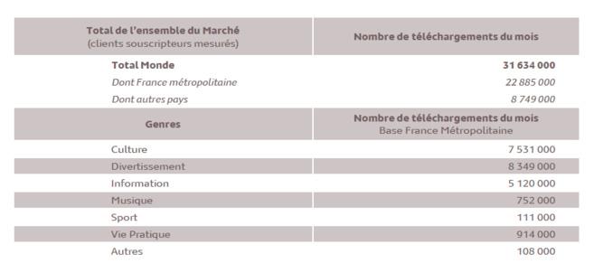 Source : Médiamétrie – Podcasts Radio – novembre 2013 - Copyright Médiamétrie - Tous droits réservés
