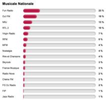 La catégorie Radio de l'Année 2014 - Musicale Nationale