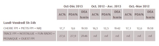 Source : Médiamétrie – Métridom Guyane - Octobre-Décembre 2013 - 13 ans et plus - Copyright Médiamétrie Tous droits réservés