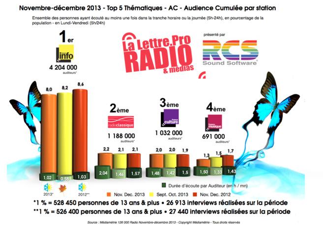 Diagramme exclusif LLP/RCS GSelector 4 - TOP 5 Thématiques en Lundi-Vendredi - 126 000 Radio Novembre-Décembre 2013