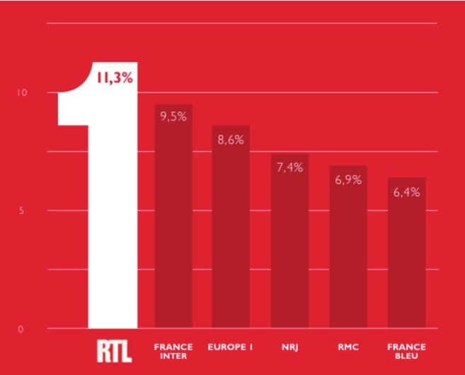 RTL leader en Part d'Audience (11,3%, seule radio au-dessus de 10 points) en Durée d'Écoute avec 2h27 chaque jour et à chaque instant avec 761 000 auditeurs (QHM).