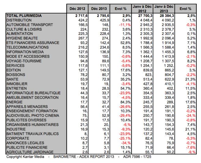 Radio : des recettes en hausse en 2013