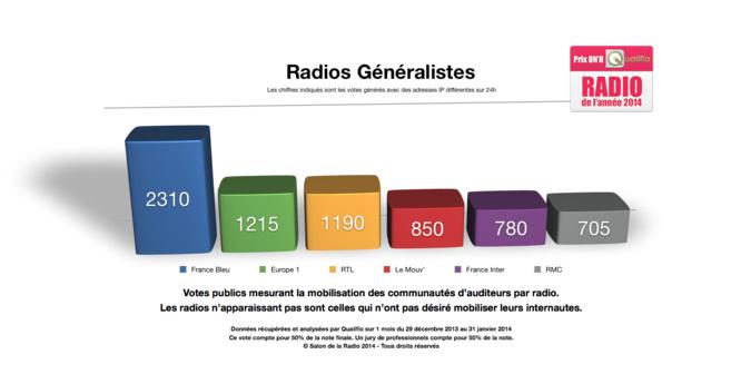 Les radios finalistes des Prix ON'R Qualifio