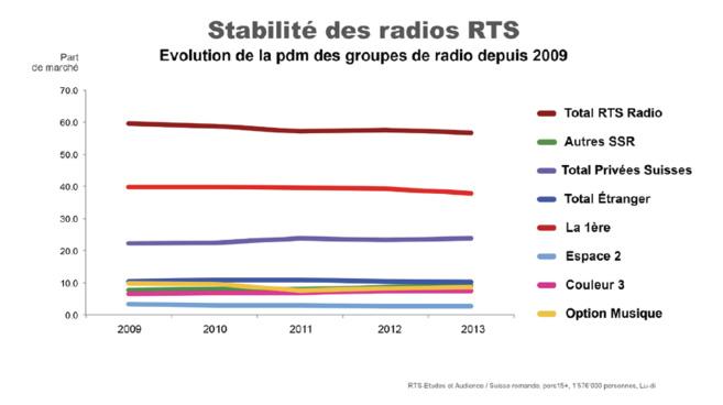 Suisse : la RTS domine le marché