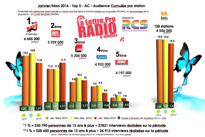 Diagramme exclusif LLP/RCS GSelector 4 - TOP 5 toutes radios confondues en Lundi-Vendredi - 126 000 Radio Janvier-Mars 2014