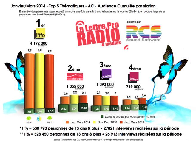 Diagramme exclusif LLP/RCS GSelector 4 - TOP Thématiques en Lundi-Vendredi - 126 000 Radio Janvier-Mars 2014