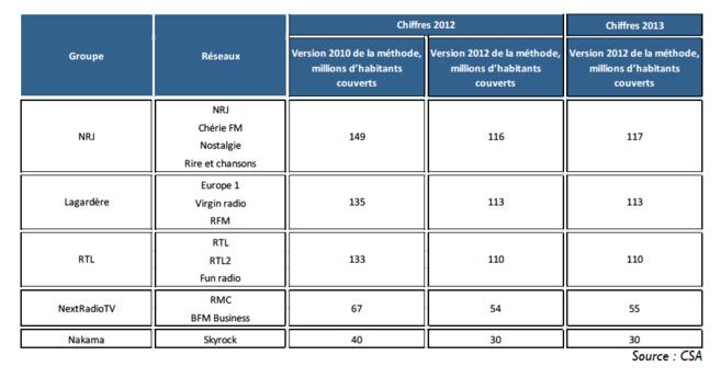 Les populations couvertes par les principaux groupes radiophoniques en 2012 selon les versions 2010 et 2012 de la méthode de calcul et en 2013