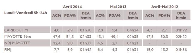 Source : Médiamétrie - Etude ad hoc Mayotte TV et Radio - Mai 2014 - Copyright Médiamétrie - Tous droits réservés