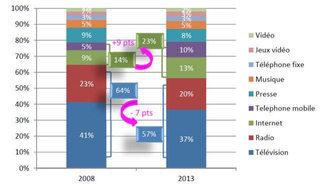 Source : Médiamétrie-Media in life – bases : Lundi-Dimanche 2008, 2013, 0h00-24h, 13 ans et plus et 13-24 ans, parts de présence