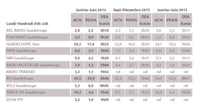 1% d'audience cumulée en 2014 représente 3 338 personnes âgées de 13 ans et plus