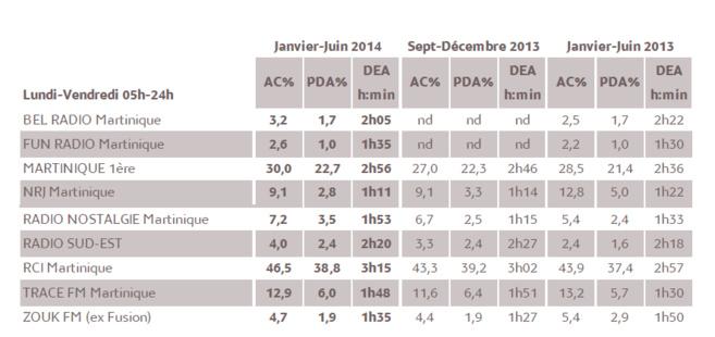 1% d'audience cumulée en 2014 représente 3 312 personnes âgées de 13 ans et plus