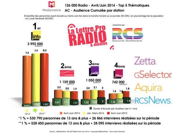 Diagramme exclusif LLP/RCS GSelector 4 - TOP 5 radios Thématiques en ...