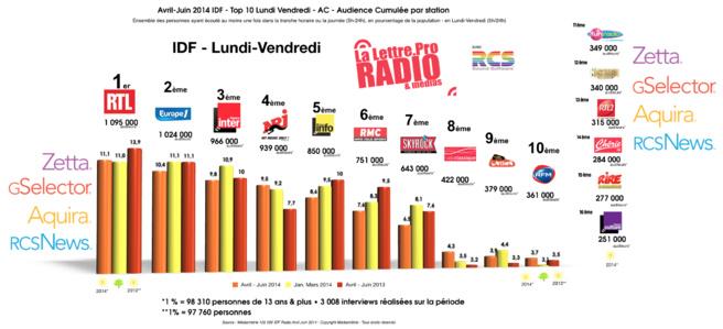 La radio en toute petite forme à Paris