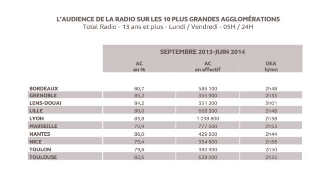 Les Bretons aiment la radio