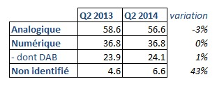 Source : RAJAR Q2 2014