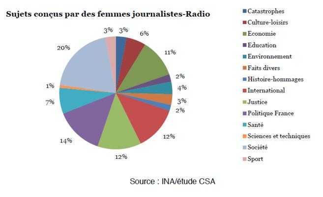 La place des femmes à la radio