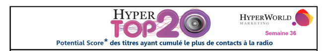 Hypertop20 - Semaine 36