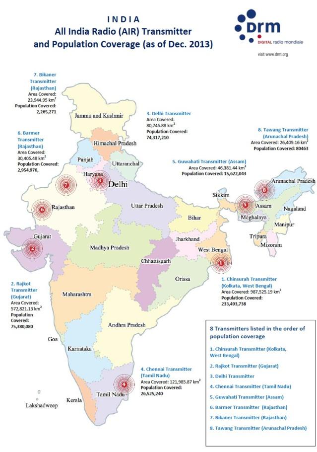 All India Radio généralise le DRM