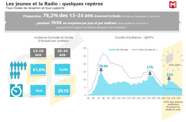 Les jeunes et la radio