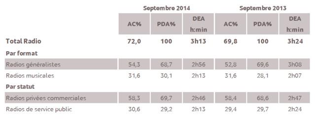 Source : Médiamétrie - Etude ad hoc Nouvelle Calédonie - Septembre 2014 - 13 ans et plus Copyright Médiamétrie - Tous droits réservés