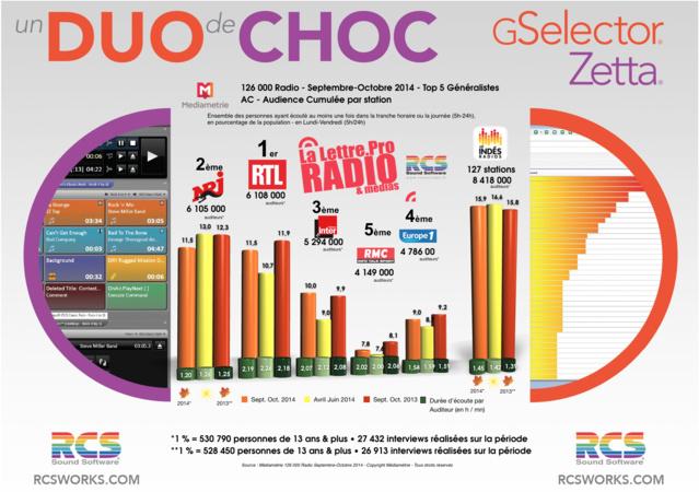 TOP 5 toutes radios - Diagramme exclusif LLP/RCS GSelector-Zetta - Septembre-Octobre 2014