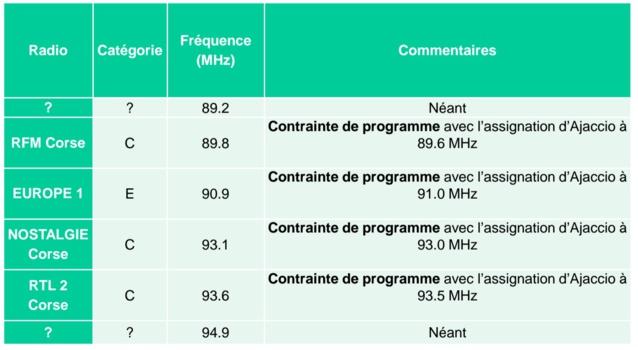 Le CSA va ouvrir 44 fréquences FM en Corse