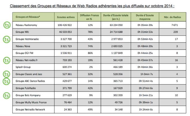 TargetSpot : régie de référence des radios digitales