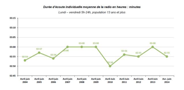 Pendant le deuxième trimestre 2014, la durée d'écoute moyenne de la radio par auditeur s'est élevée à 2h55 par jour, soit deux minutes de moins qu'au deuxième trimestre 2013